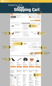 Ecommerce Website Design Company - Shopping Cart Design | Website Designers