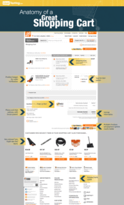 Ecommerce Website Design Company - Shopping Cart Design | Website Designers